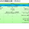 AHVってこんなにすごいんです!~vSphereとAHVの機能比較~