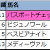 【◆偏差値予想表◆(先週の結果編)】2021年9月第4週(9/25・26)