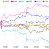 【株 FX】ムニューシン米財務長官、米中貿易交渉は合意達成へ期待