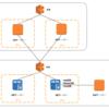 Sitecore & AWSの構成案