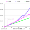 PFFの株価・チャート・配当金推移の紹介|配当金生活にぴったり