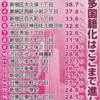 外国人であふれかえる日本!外国人比率が75%を超える町が出現!もはや日本沈没も時間の問題か。