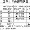 「GPIFの運用損失が過去最悪」と報じるマスコミに騙されるな!