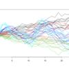 単純なK-meansと{TSclust}のDTWによる時系列クラスタリングとではどう違うのか実験してみた