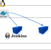 jenkinsのdockerイメージからホストのdockerが使えるようにするDockerfile(docker in docker)