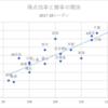 2017-18シーズンのチーム得点効率を見ると分かる三河の攻撃力の高さ
