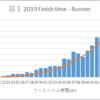 UTMB研究:完走時間の平均40時間の検証_UTMB2019リザルトを整理して解ったこと