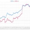 2019年1月のEA運用結果 +197,420円(+265.2pips) 月利1.79%  元祖エンジェルハートが今月もTOP!