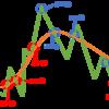 移動平均線とグランビルの法則