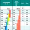 TOEIC,TOEFL,IELTS,英検それぞれの英語試験の違いと特徴は?