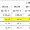 【就活生必見】財務的に見た業界分析~電通過労自殺編~