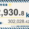 5/24〜5/30の総発電量は12,930.8kWh(目標比96%)でした!