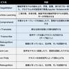 AWSの新サービスと言語の壁
