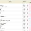 トンピンさん銘柄・エムティジェネックス<9820>が3.0%に!!SBI貸株金利変更(2018/10/22~)