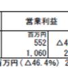 エフティグループ(2763)の2018年3月期第1四半期決算