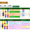 7日目札幌開催など気になる馬