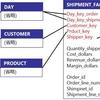 ディメンションテーブルの整合性(conformed dimensions) (6)