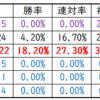 天皇賞秋2019有力馬診断|アーモンドアイ・サートゥルナーリア年齢別考察