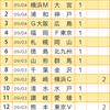 【第870回】toto&GOAL3予想!