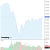 2020-05-27 週明け米国株の状況