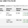 米国株投資状況 2020年9月第2週
