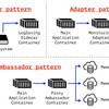 コンテナのデザインパターンを学べる論文「Design patterns for container-based distributed systems」を読んだ