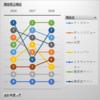 バンプチャート(順位推移グラフ)ー RANKX