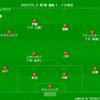 【2020 J1 第7節】鹿島アントラーズ 2 - 2 FC東京 歩みは遅いけれども...半歩前進