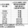 「ふるさと納税」に見る岐阜市のやる気の低さ