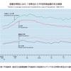 児童(18歳未満の未婚の子)がいる世帯は、世帯所得が落ち込まず、むしろ上昇してきている事実!?