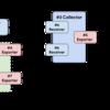 OpenTelemetry関連プロジェクト関係図(2020年6月現在)
