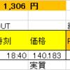 ポン円△130PIPS利確(*'ω'*)&投資顧問推奨の株買戻し