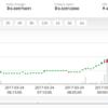 Ethreumコインが急騰!背後にMicrosoftやIBMとの提携