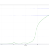 【DL.A3C+pseudo-count】Montezumaで平均400点達成