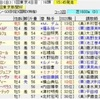 東京新聞杯・きさらぎ賞2020の買い目