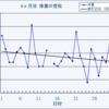【ランニングダイエット】5ヶ月目経過報告!開始から7.4kg減!月間200km走破の効果は!?