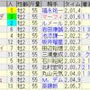 第36回ホープフルステークス(GI)