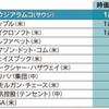 時価総額世界No.1(予定)企業サウジアラムコの事業方針と事業環境