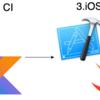 Flutterを使ったAndroid・iOSアプリ開発のCIパイプラインを構築する(前半) #flutter