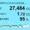 7月分の睦沢町上市場1号発電所におけるチェンジコインは27,484CCでした!