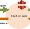 S3でサーバレスなBasic認証を実現する(CloudFront + Lambda@Edgeの活用)