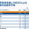 【IMF】世界成長6%に上方修正。ということは株高継続かな?