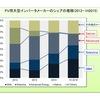 大型(住宅以外)の太陽光発電(PV)向けのインバータ
