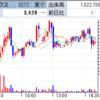 IPO、ビープラッツは本日寄らず! 野村レーティング引き下げで昭和電工が一時S安へ!