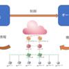 E2EOによるネットワーク管理について