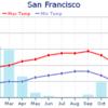 サンフランシスコの気候
