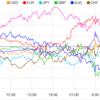【株 FX】今日と明日、FOMCで結果待ちの様子見ムード