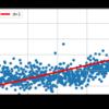 ep4-2:単純な直線で近似する。( 「実践 機械学習システム」に学ぶ。)