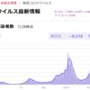 コロナ禍の感染者数はいままでにない上昇過程にあり,2021年7月28日に東京は3177人,全国で9576人で過去最高の数値に達した,だが菅 義偉や小池百合子は報道陣に対策いかんをろくに答えられない情けなさ,金メダルで新型コロナウイルスを征伐できるわけもなく,コロナ禍を増やす国際大運動会の馬鹿さ加減
