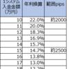 【4・5・7すくみと裁量の結果】2月3週は2500pips証拠金で年利換算146.4% (すくみ14.7%+裁量131.7%)。ユーロ円で売りを利益確定しています。